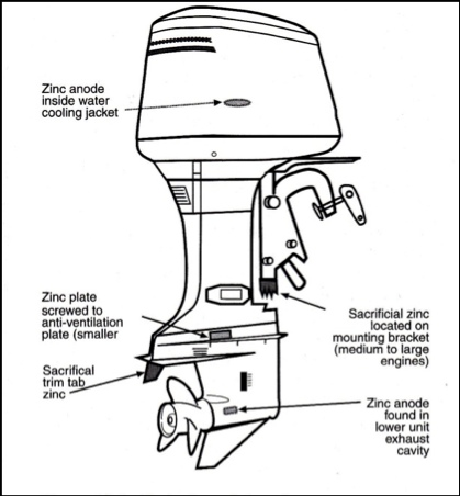 Outboard Anodes